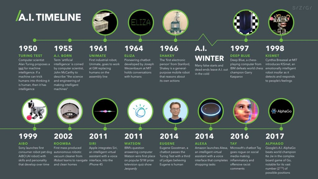 History of Artificial Intelligence 101