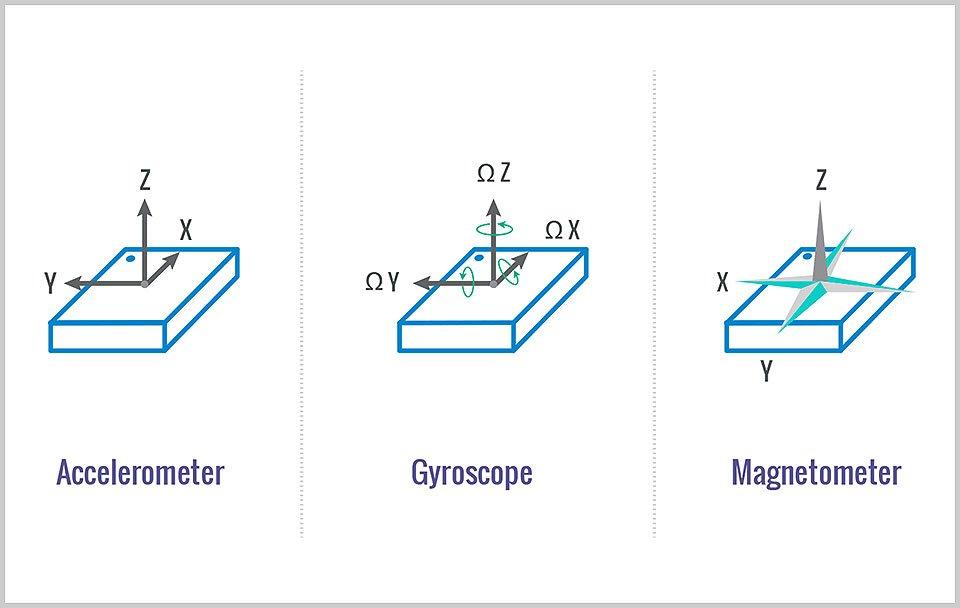 Components inside a 9-DoF IMU
