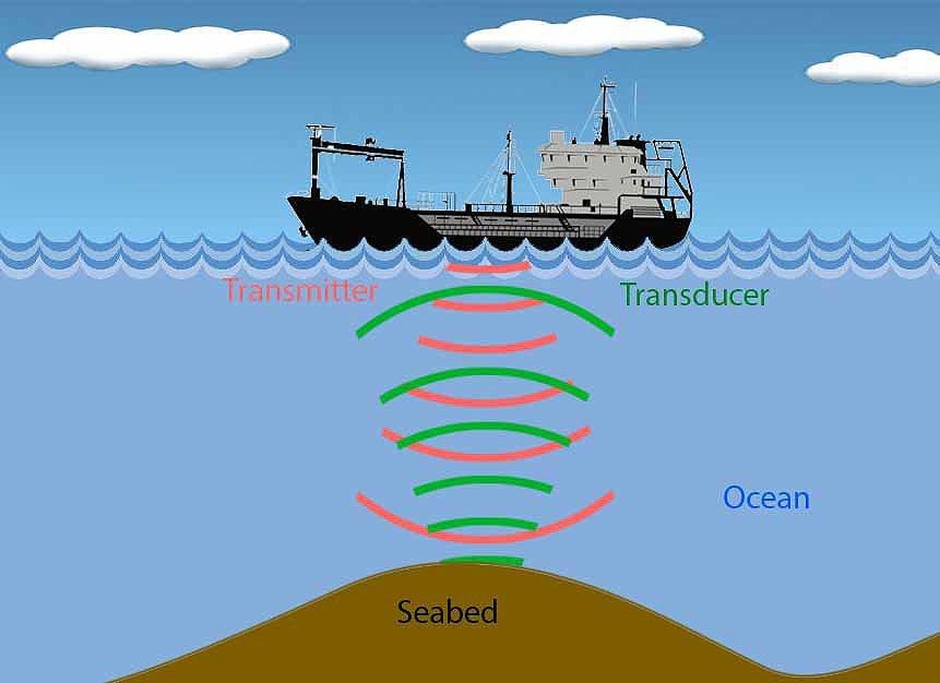 Underwater Object Detection using SONAR