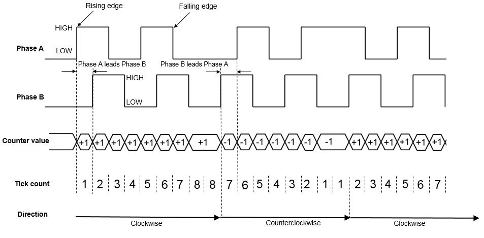 Working of an Incremental Encoder