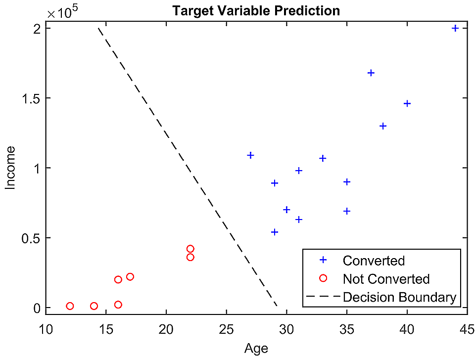 Age-Income vs Conversion Graph - Case Study