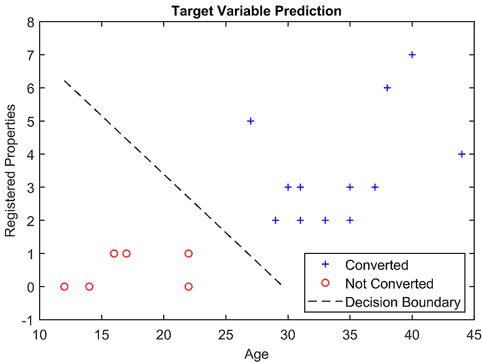 Age-Registered Properties vs Conversion Graph - Case Study