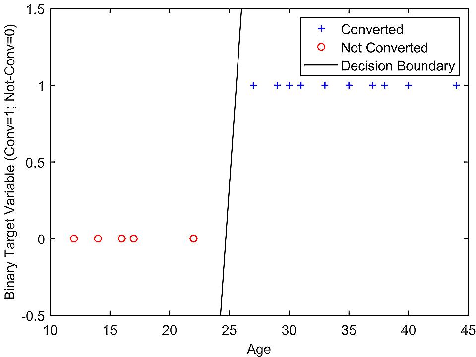 Age vs Conversion Graph - Case Study