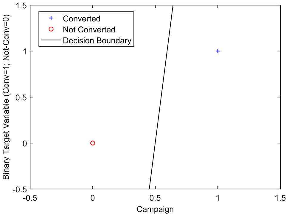 Campaign vs Conversion Graph - Case Study