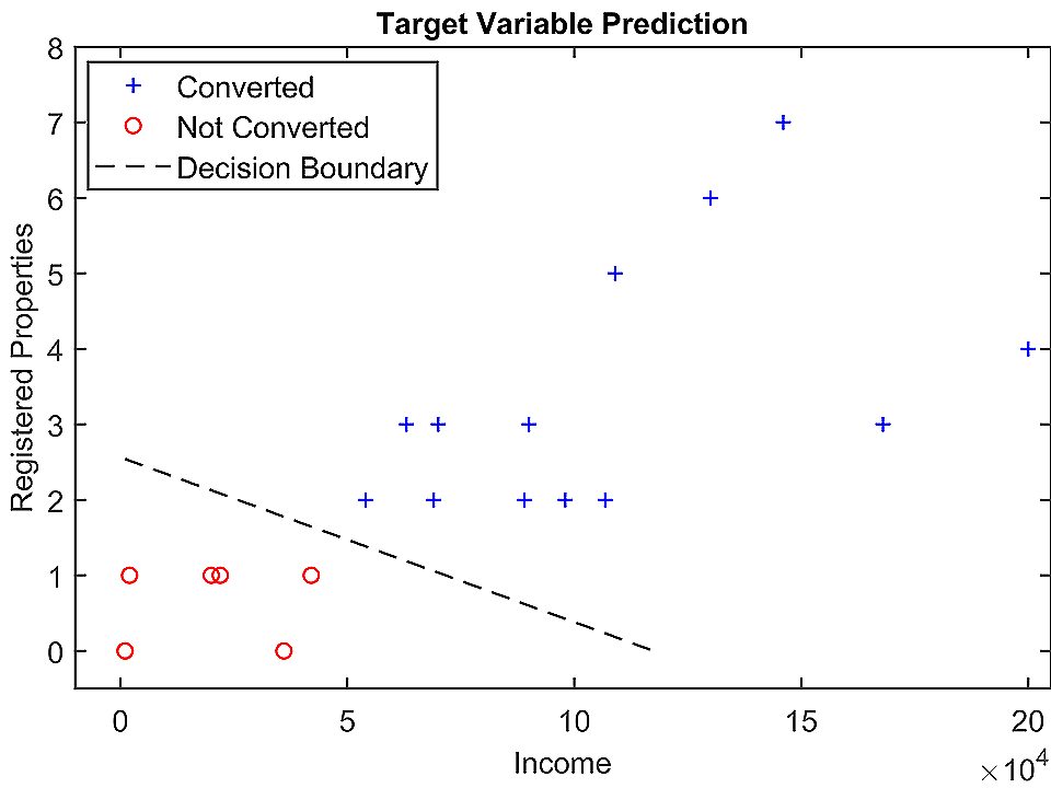 Income-Registered Properties vs Conversion Graph - Case Study