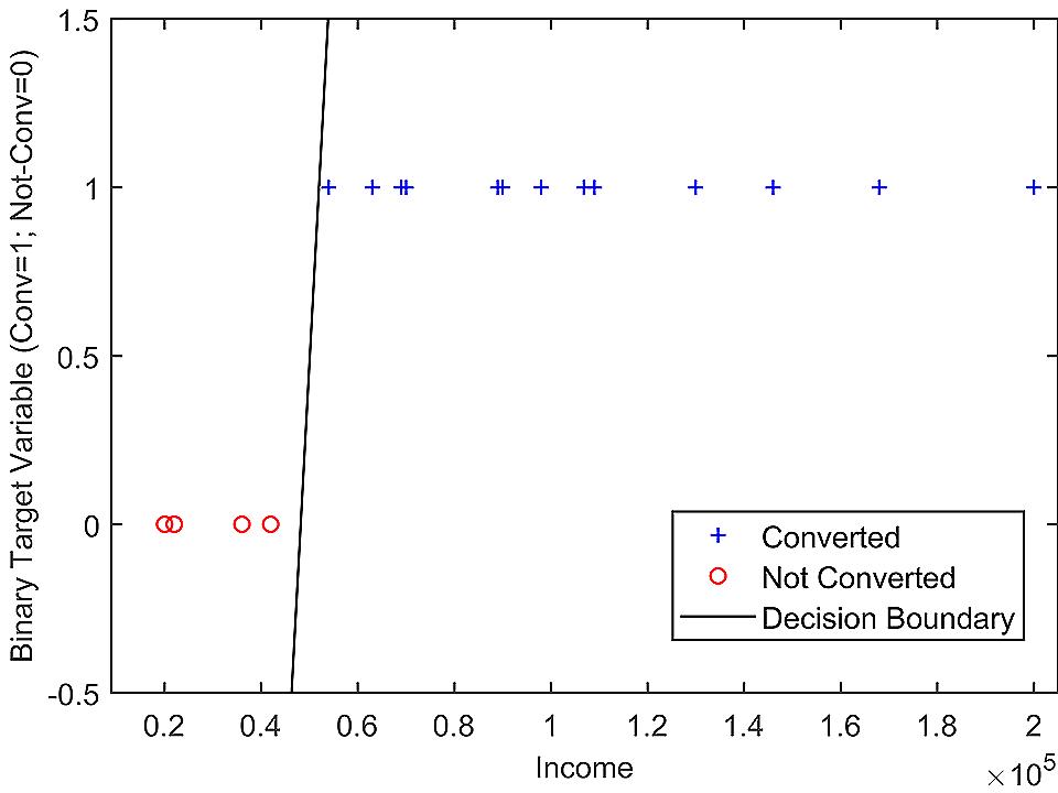 Income vs Conversion Graph - Case Study