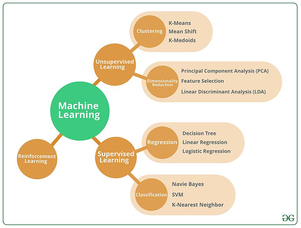Machine Learning Algorithms for Model Building