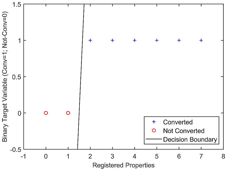 Registered Properties vs Conversion Graph - Case Study