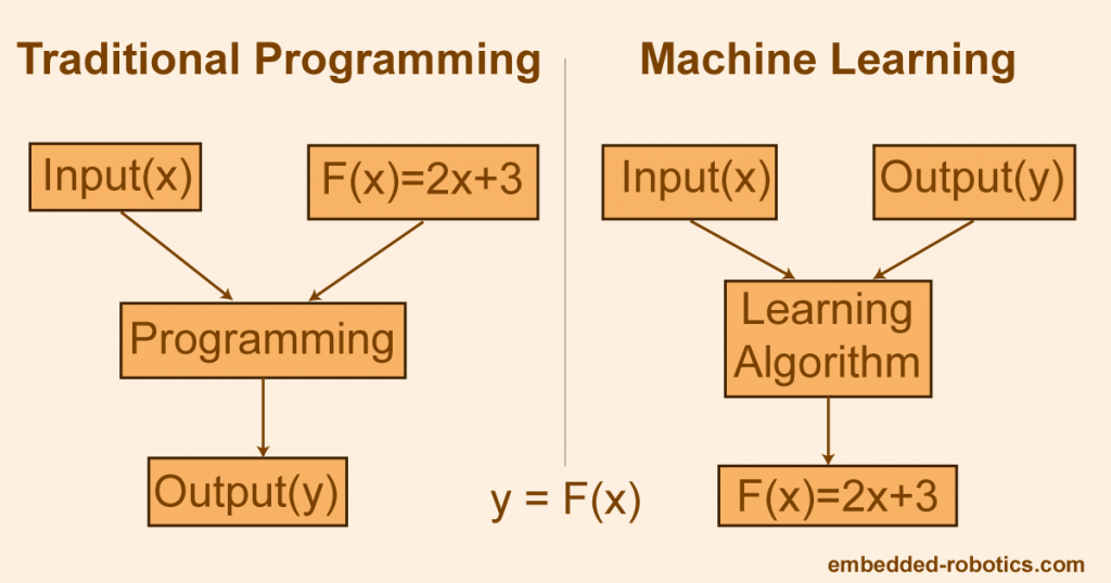 Difference between Traditional Programming and Machine Learning