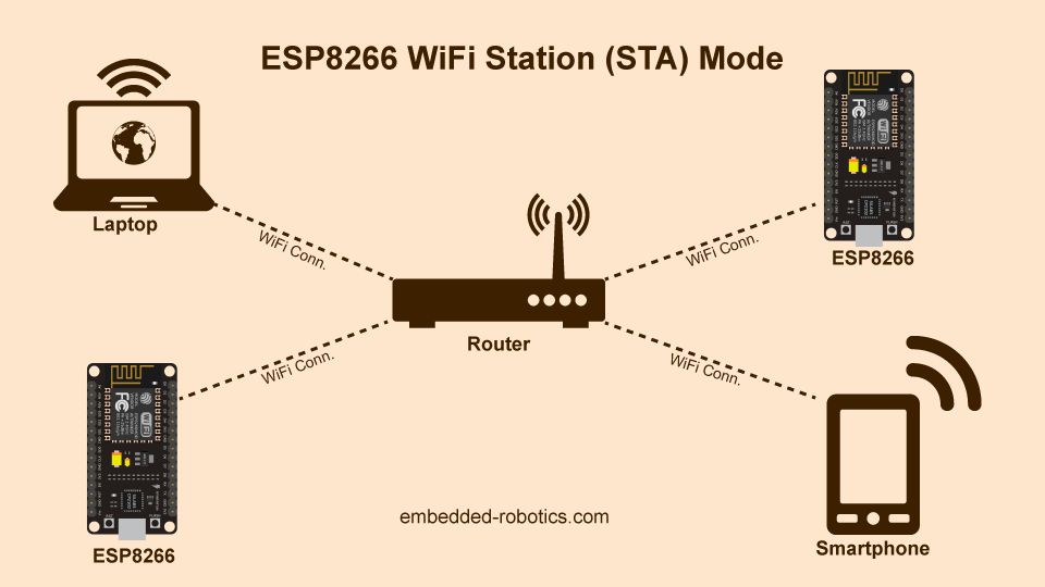 ESP8266 WiFi Station (STA) Mode